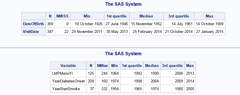 SAS macro %DatesDesc: Descriptive statistics for date variables